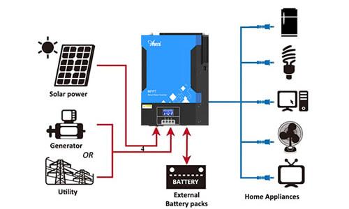 The Detail Of Solar Inverter
