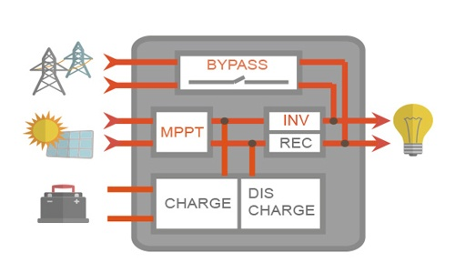 wifi-monitoring-hybrid-solar-inverter-09